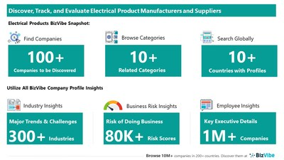 Evaluate and Track Electrical Product Companies   View Company Insights for 100+ Electrical Product Manufacturers and Suppliers   BizVibe