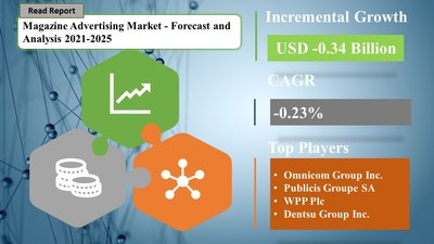 Magazine Advertising Market is expected to have a negative CAGR of -0.23% amid COVID-19 Spread   SpendEdge