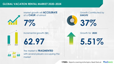 Vacation Rental Market to grow by almost $ 63 Billion During 2020-2024 Technavio
