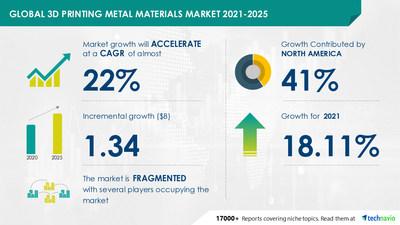 3D Printing Metal Materials Market during 2021-2025  Technavio