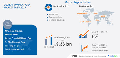 Amino Acid Market is expected to grow by USD 9.33 billion during 2021-2025 Technavio