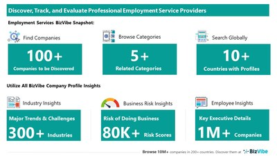 Evaluate and Track Employment Companies   View Company Insights for 100+ Professional Employment Service Providers   BizVibe