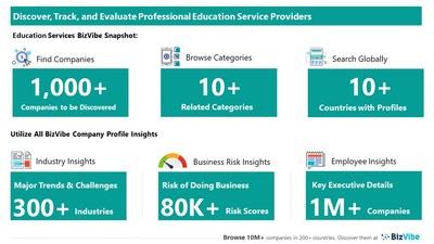 Evaluate and Track Education Companies   View Company Insights for 1,000+ Professional Education Service Providers   BizVibe