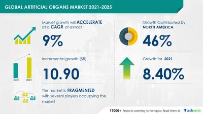 Artificial Organs Market   $ 10.90 billion growth expected during 2021-2025   Technavio