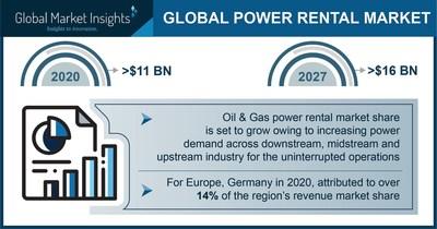 Power Rental Market Worth $16 Billion by 2027, Says Global Market Insights Inc.