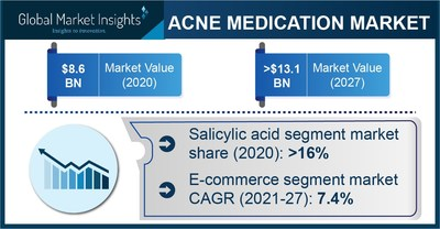 Acne Medication Market Revenue to Cross USD 13.1 Bn by 2027: Global Market Insights Inc.