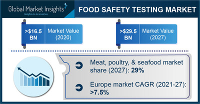 Food Safety Testing Market to Hit $29.5 Billion by 2027, Says Global Market Insights Inc.