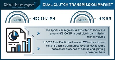 Dual Clutch Transmission Market to Hit US $40 Bn by 2027; Global Market Insights, Inc.