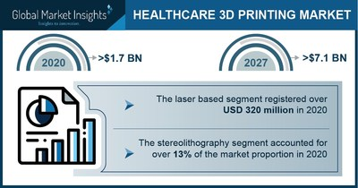 Healthcare 3D Printing Market Revenue to Cross USD 7.1 Bn by 2027: Global Market Insights Inc.
