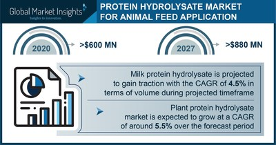 Protein Hydrolysate Market for Animal Feed Application Worth $880mn by 2027, Says GMI