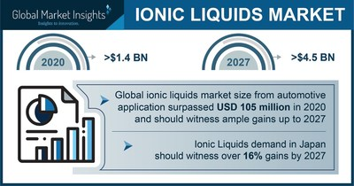 The Ionic Liquids Market projected to surpass $4.5 billion by 2027, Says Global Market Insights Inc.