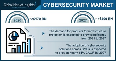 Cybersecurity Market Size to Hit $400 Bn by 2027: Global Market Insights, Inc.