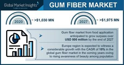 Gum Fiber Market to Cross $1.97 Billion by 2027, Says Global Market Insights Inc.