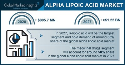 The Alpha Lipoic Acid Market Projected to Surpass $1.22 Billion by 2027, Says Global Market Insights Inc.