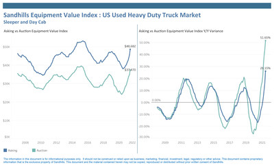 Equipment Values Continue to Increase Even as Used Inventory Levels Begin to Stabilize After Historic Declines
