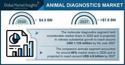 Animal Diagnostics Market Revenue to Cross USD 7.8 Bn by 2027: Global Market Insights Inc.