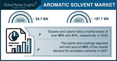 The Aromatic Solvents Market is projected to surpass $7.7 billion by 2027, says Global Market Insights Inc.