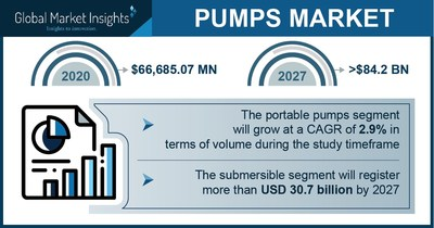 Pumps Market Revenue to Hit $84.2 Bn by 2027; Global Market Insights Inc.