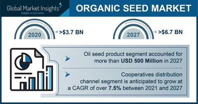 Organic Seed Market to Hit $6.7 Billion by 2027, Says Global Market Insights Inc.