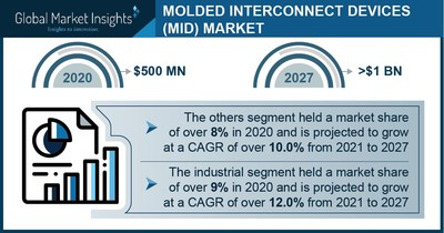 Molded Interconnect Devices Market Revenue to Cross USD 1 Bn by 2027: Global Market Insights Inc.